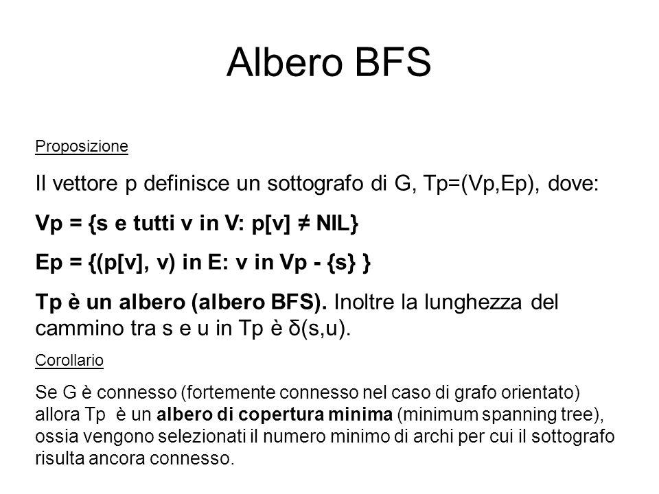 Albero BFS Proposizione. Il vettore p definisce un sottografo di G, Tp=(Vp,Ep), dove: Vp = {s e tutti v in V: p[v] ≠ NIL}